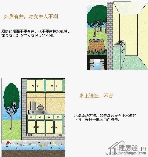 住宅风水图解大全30张图概括所有自建房风水