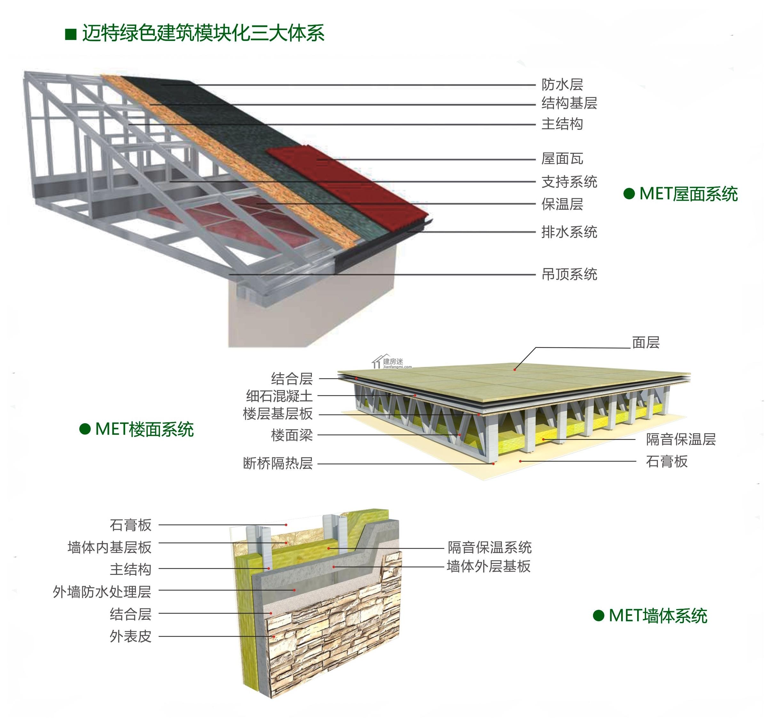 图解轻钢结构别墅屋顶,楼板以及墙体的结构